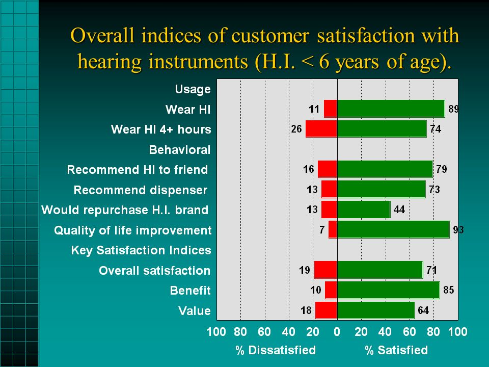 Overall indices of customer satisfaction with hearing instruments (H.I. < 6 years of age).