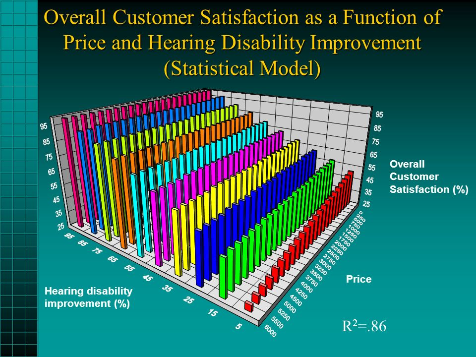 Overall Customer Satisfaction as a Function of Price and Hearing Disability Improvement (Statistical Model) Price Hearing disability improvement (%) Overall Customer Satisfaction (%) R 2 =.86