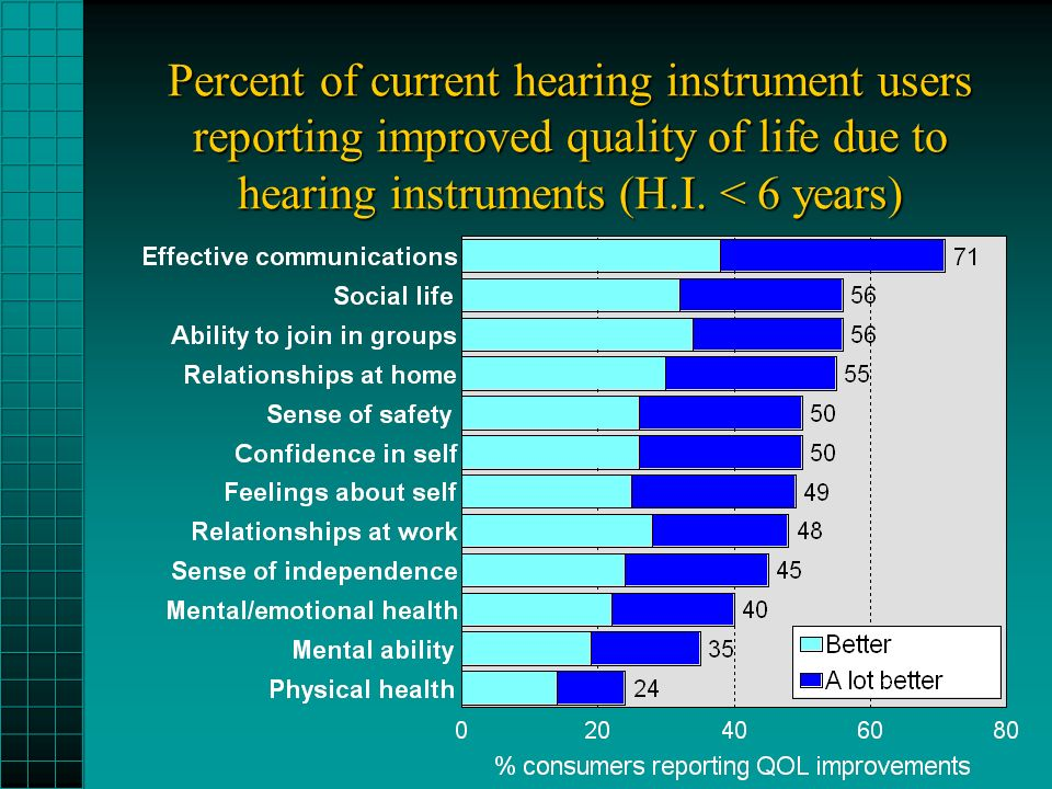 Percent of current hearing instrument users reporting improved quality of life due to hearing instruments (H.I.