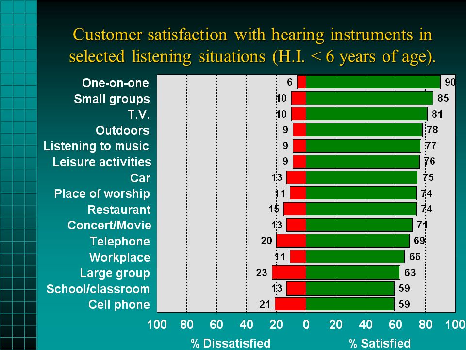 Customer satisfaction with hearing instruments in selected listening situations (H.I.