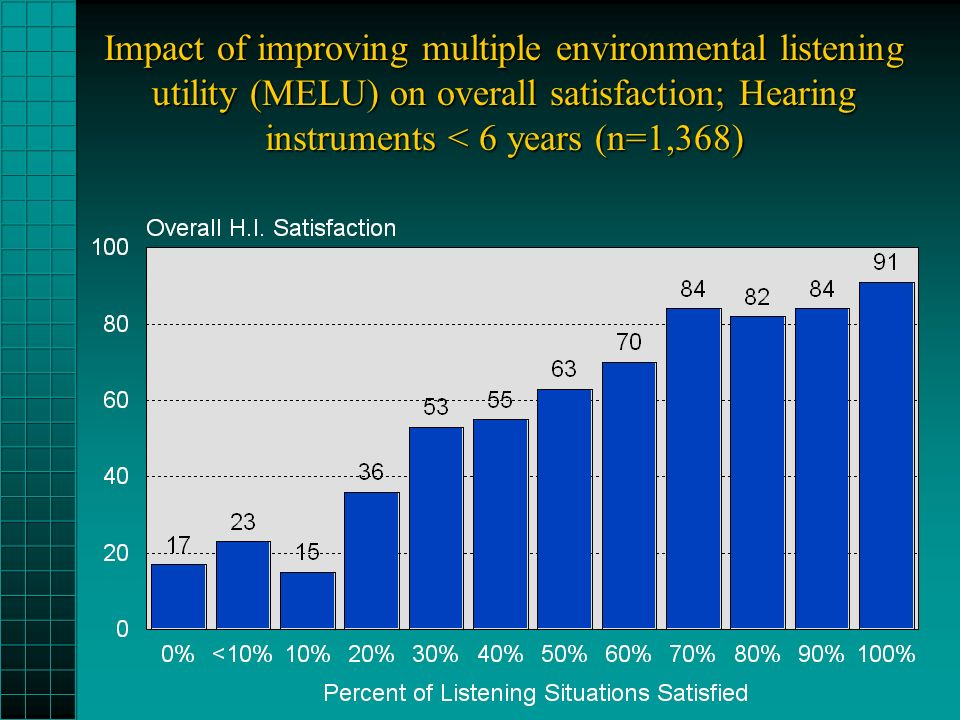 Impact of improving multiple environmental listening utility (MELU) on overall satisfaction; Hearing instruments < 6 years (n=1,368)