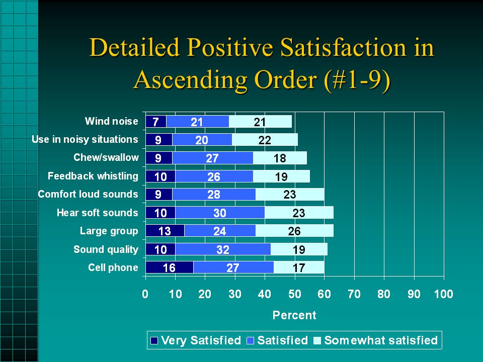 Detailed Positive Satisfaction in Ascending Order (#1-9)