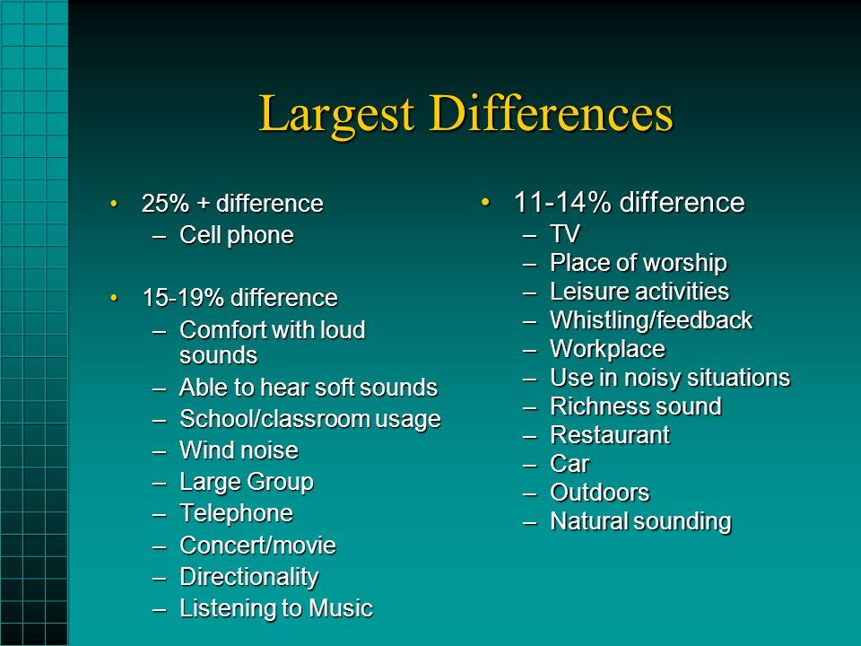 Largest Differences 25% + difference25% + difference –Cell phone 15-19% difference15-19% difference –Comfort with loud sounds –Able to hear soft sounds –School/classroom usage –Wind noise –Large Group –Telephone –Concert/movie –Directionality –Listening to Music 11-14% difference11-14% difference –TV –Place of worship –Leisure activities –Whistling/feedback –Workplace –Use in noisy situations –Richness sound –Restaurant –Car –Outdoors –Natural sounding