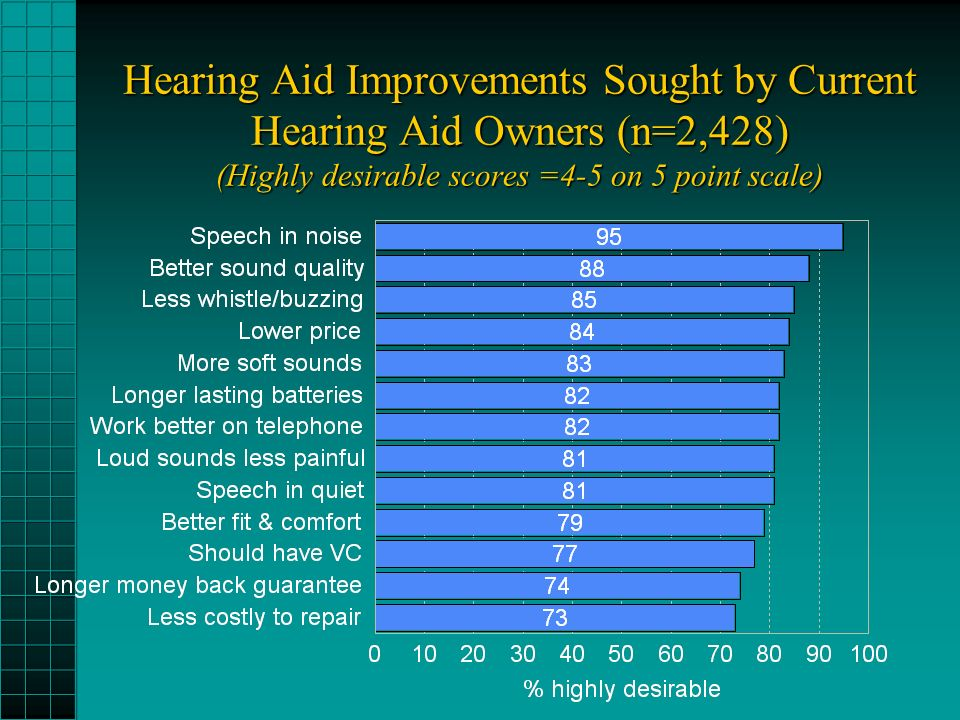 Hearing Aid Improvements Sought by Current Hearing Aid Owners (n=2,428) (Highly desirable scores =4-5 on 5 point scale)