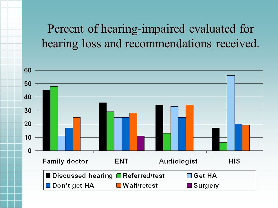 Percent of hearing-impaired evaluated for hearing loss and recommendations received.