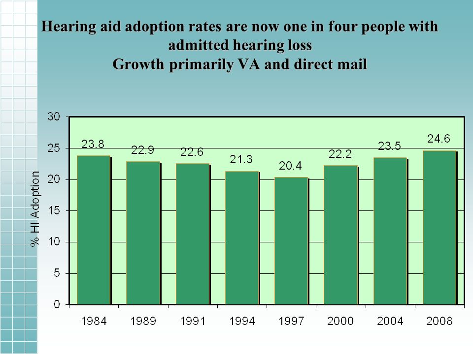 Hearing aid adoption rates are now one in four people with admitted hearing loss Growth primarily VA and direct mail
