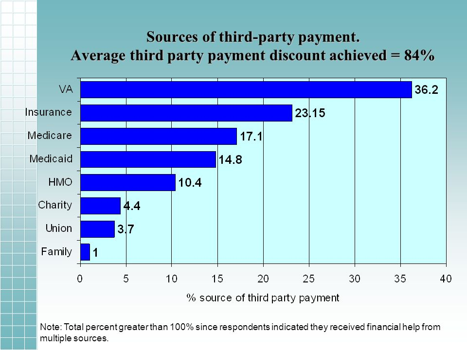 Sources of third-party payment.