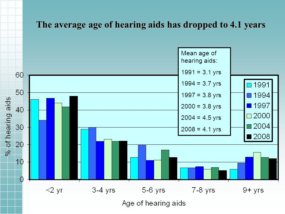 The average age of hearing aids has dropped to 4.1 years Mean age of hearing aids: 1991 = 3.1 yrs 1994 = 3.7 yrs 1997 = 3.8 yrs 2000 = 3.8 yrs 2004 = 4.5 yrs 2008 = 4.1 yrs