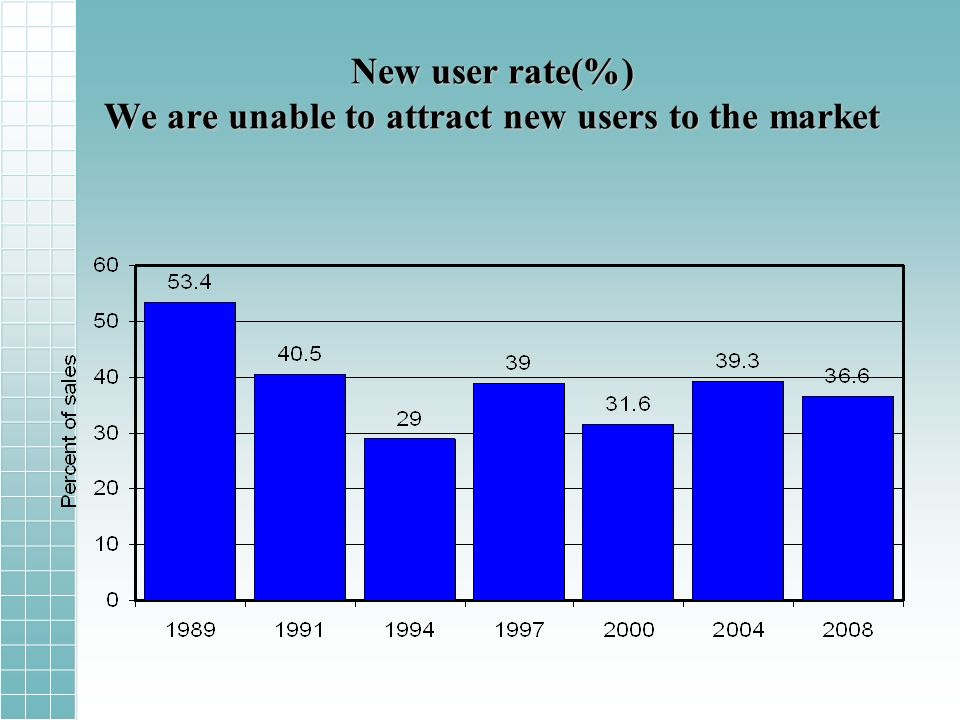 New user rate(%) We are unable to attract new users to the market