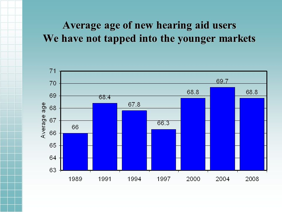 Average age of new hearing aid users We have not tapped into the younger markets