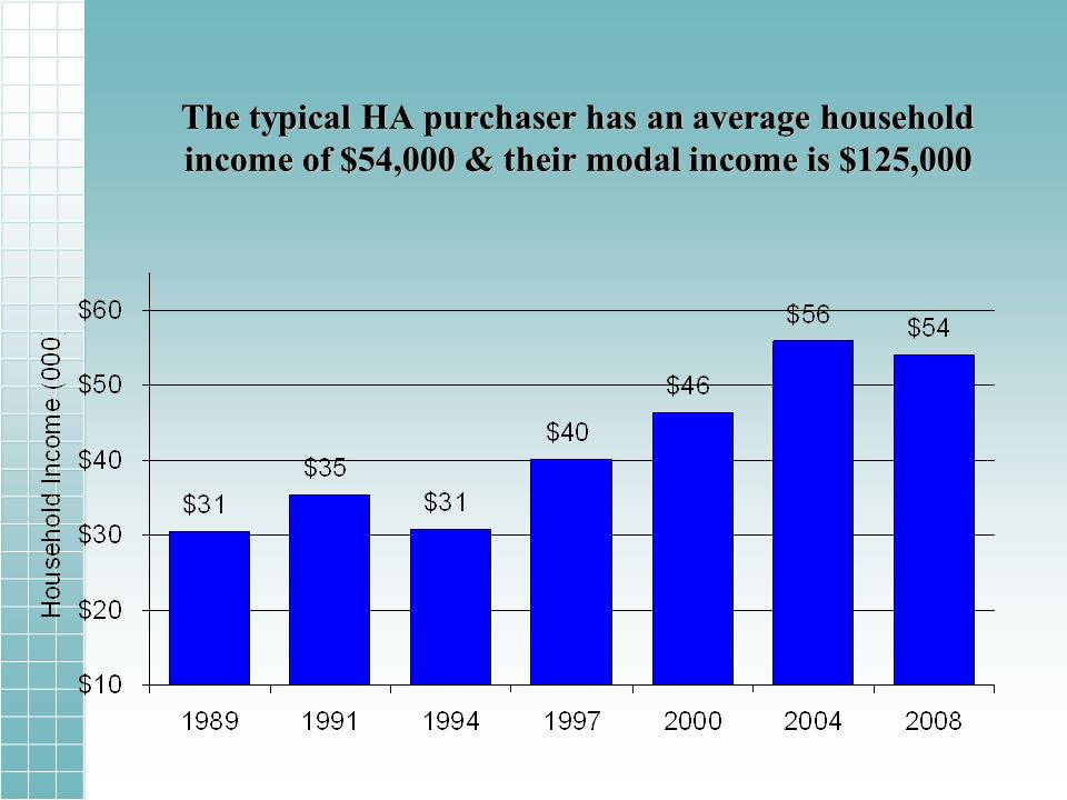 The typical HA purchaser has an average household income of $54,000 & their modal income is $125,000