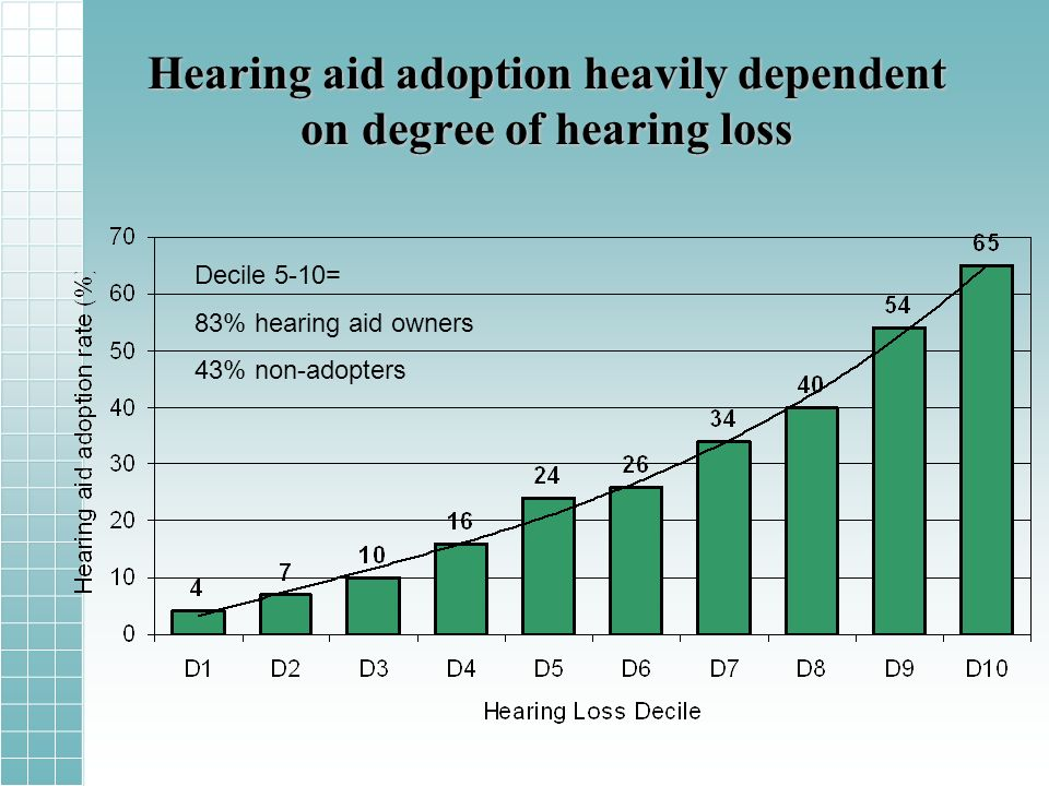 Hearing aid adoption heavily dependent on degree of hearing loss Decile 5-10= 83% hearing aid owners 43% non-adopters