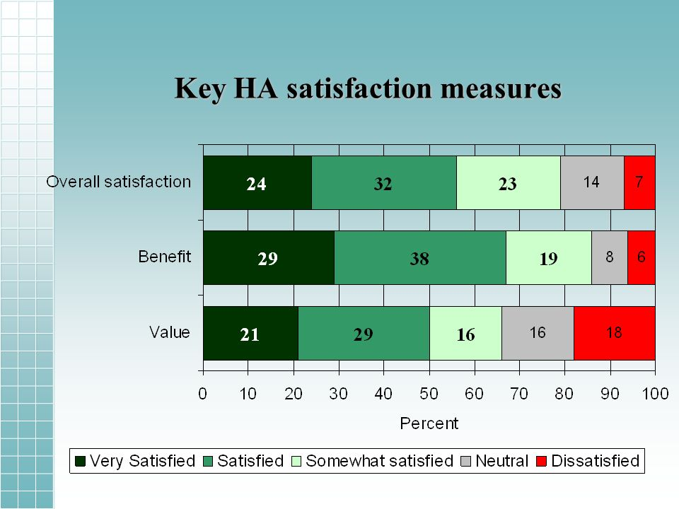 Key HA satisfaction measures