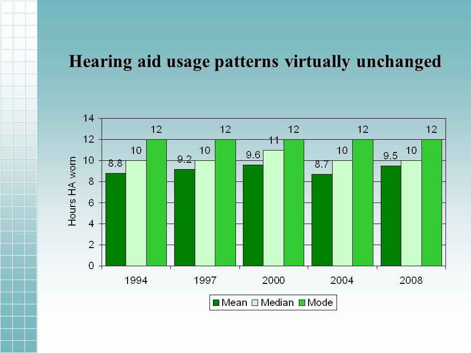 Hearing aid usage patterns virtually unchanged