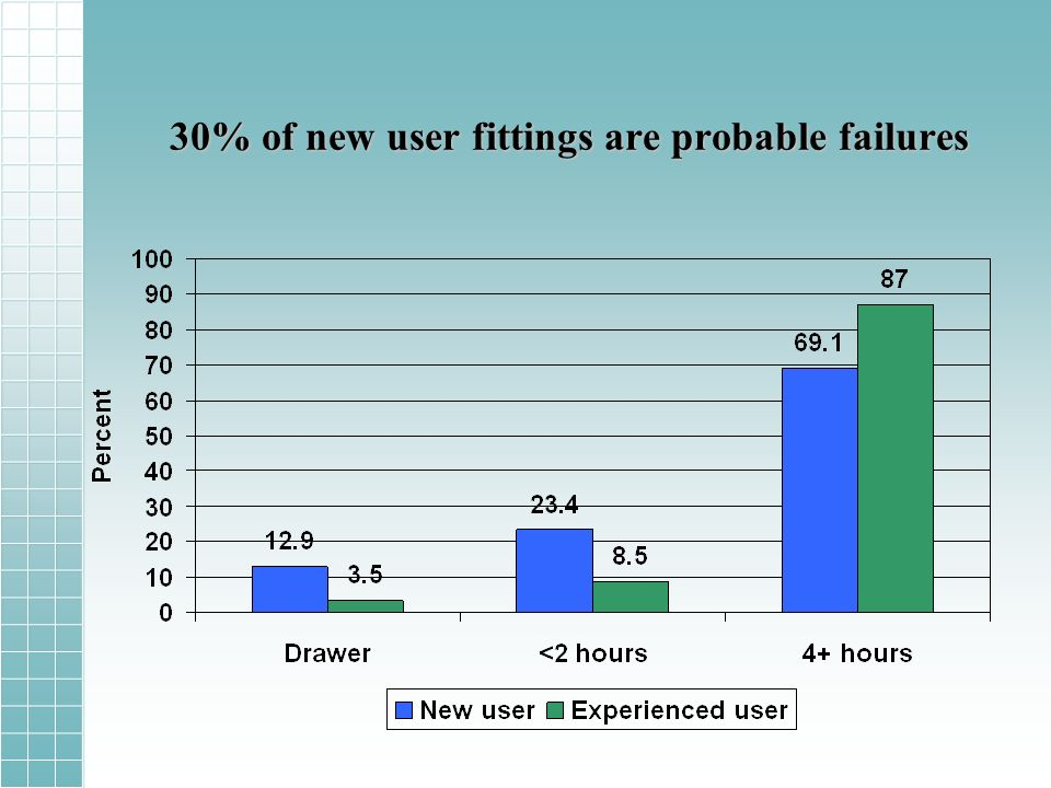 30% of new user fittings are probable failures