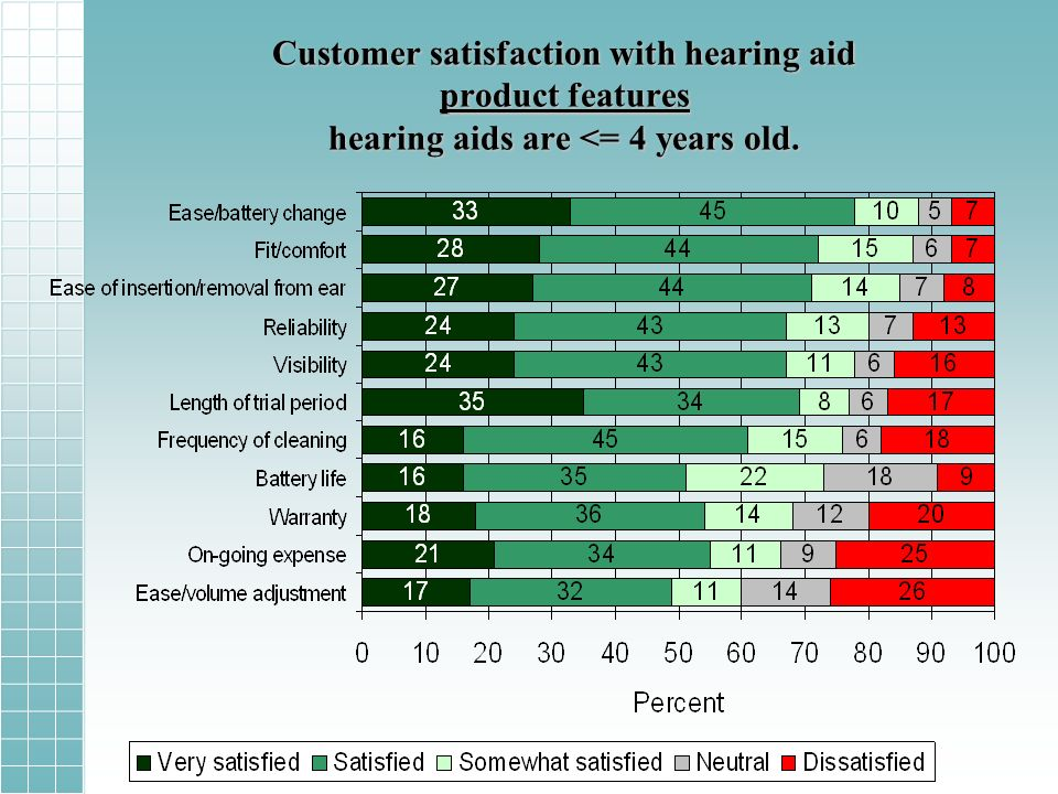 Customer satisfaction with hearing aid product features hearing aids are <= 4 years old.