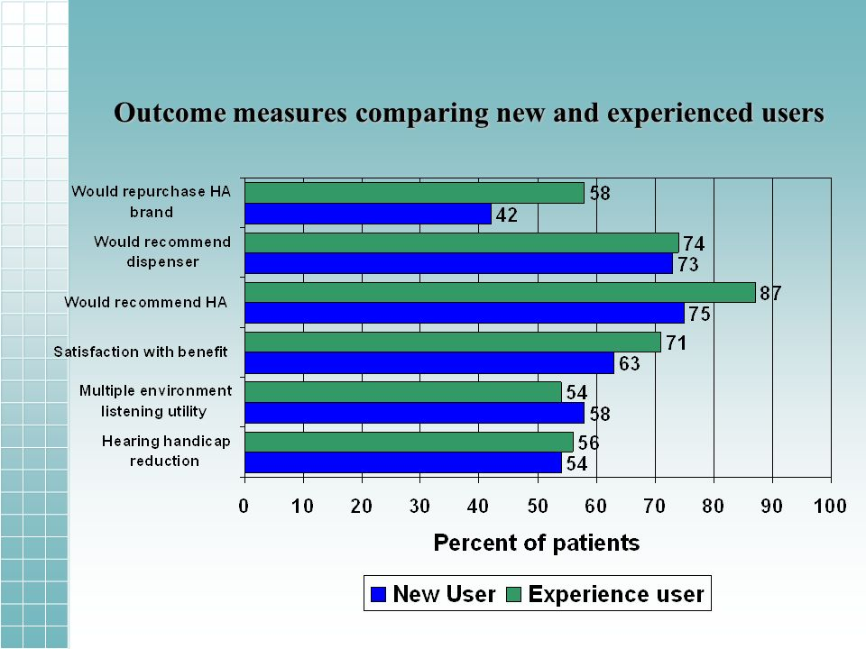 Outcome measures comparing new and experienced users