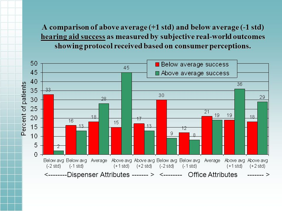 A comparison of above average (+1 std) and below average (-1 std) hearing aid success as measured by subjective real-world outcomes showing protocol received based on consumer perceptions.