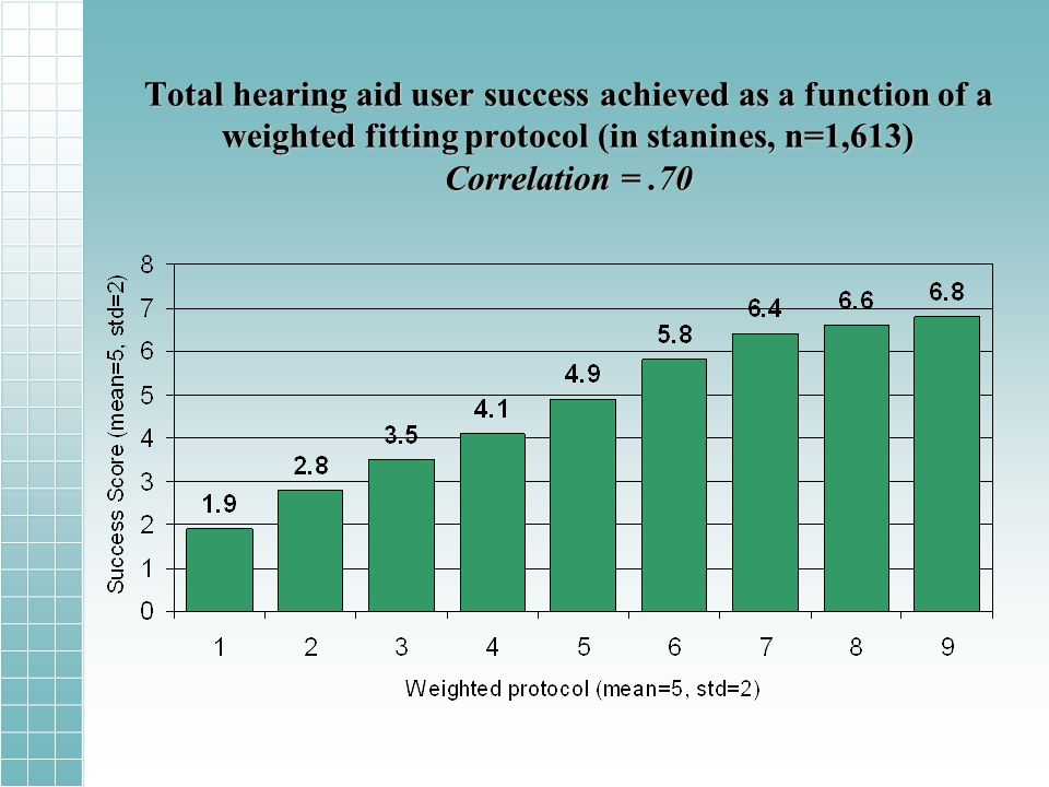 Total hearing aid user success achieved as a function of a weighted fitting protocol (in stanines, n=1,613) Correlation =.70