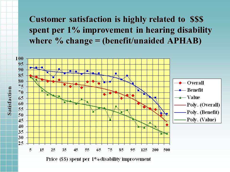 Customer satisfaction is highly related to $$$ spent per 1% improvement in hearing disability where % change = (benefit/unaided APHAB)