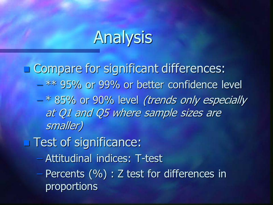 Analysis n Compare for significant differences: –** 95% or 99% or better confidence level –* 85% or 90% level (trends only especially at Q1 and Q5 where sample sizes are smaller) n Test of significance: –Attitudinal indices: T-test –Percents (%) : Z test for differences in proportions