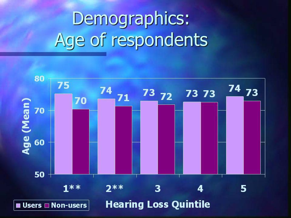 Demographics: Age of respondents