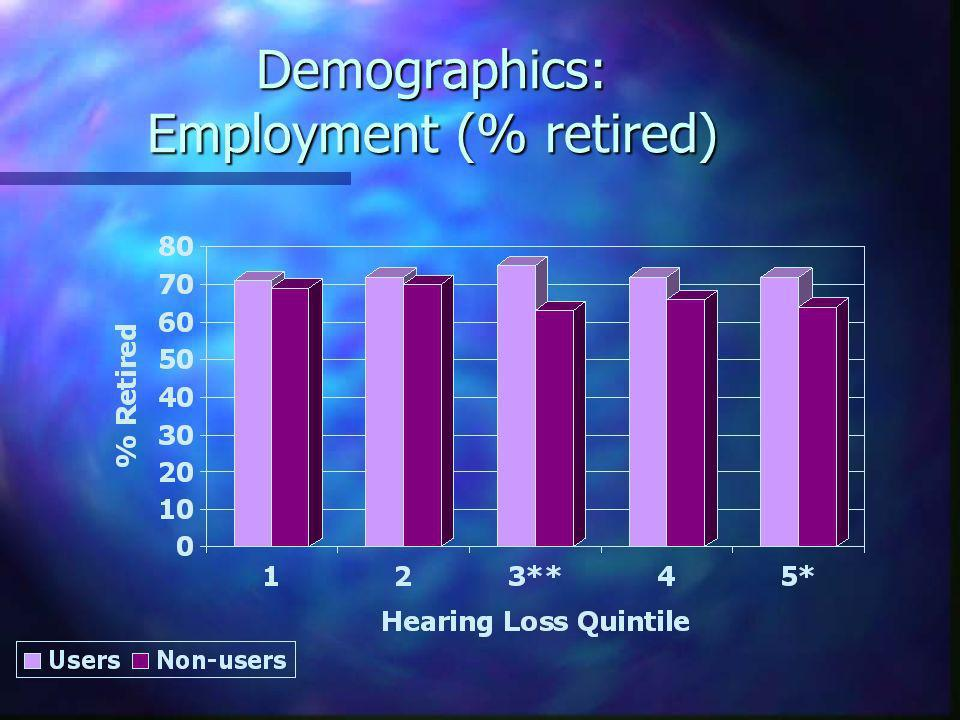 Demographics: Employment (% retired)