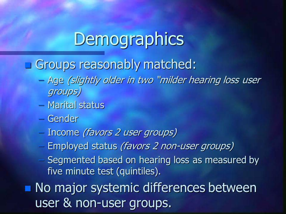 Demographics n Groups reasonably matched: –Age (slightly older in two milder hearing loss user groups) –Marital status –Gender –Income (favors 2 user groups) –Employed status (favors 2 non-user groups) –Segmented based on hearing loss as measured by five minute test (quintiles).