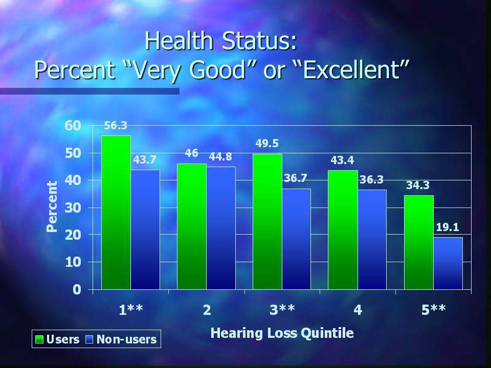 Health Status: Percent Very Good or Excellent