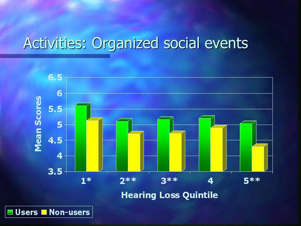 Activities: Organized social events