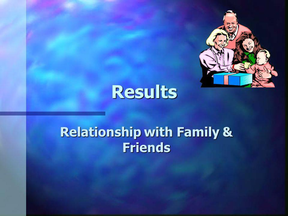 Results Relationship with Family & Friends