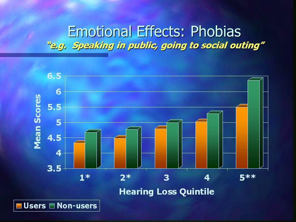 Emotional Effects: Phobias e.g. Speaking in public, going to social outing