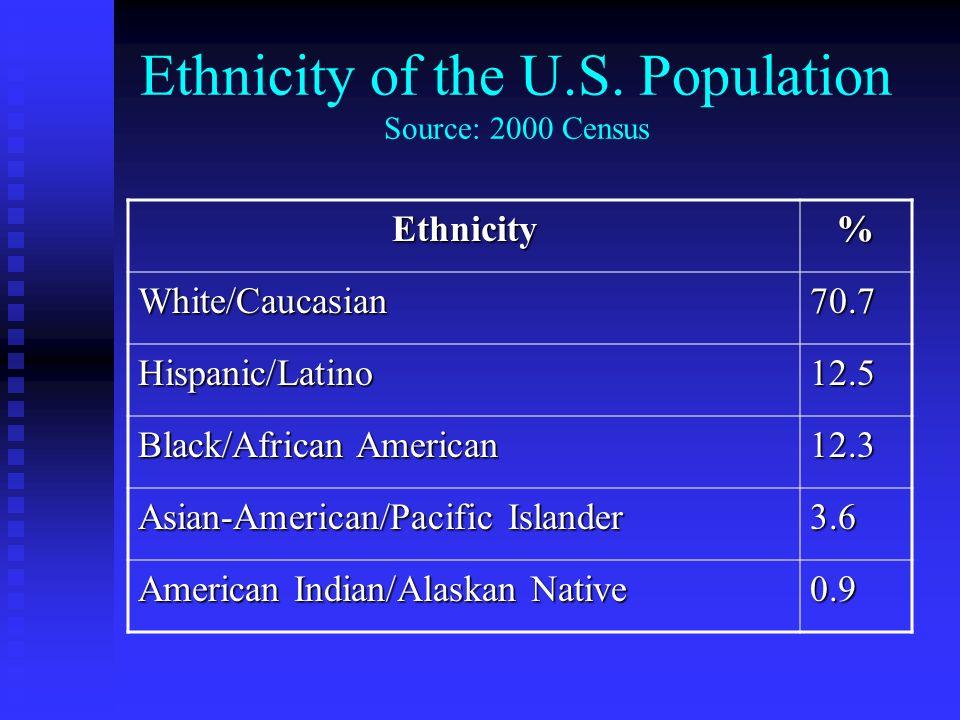 Ethnicity of the U.S. Population Source: 2000 Census Ethnicity% White/Caucasian70.7 Hispanic/Latino12.5 Black/African American 12.3 Asian-American/Pac