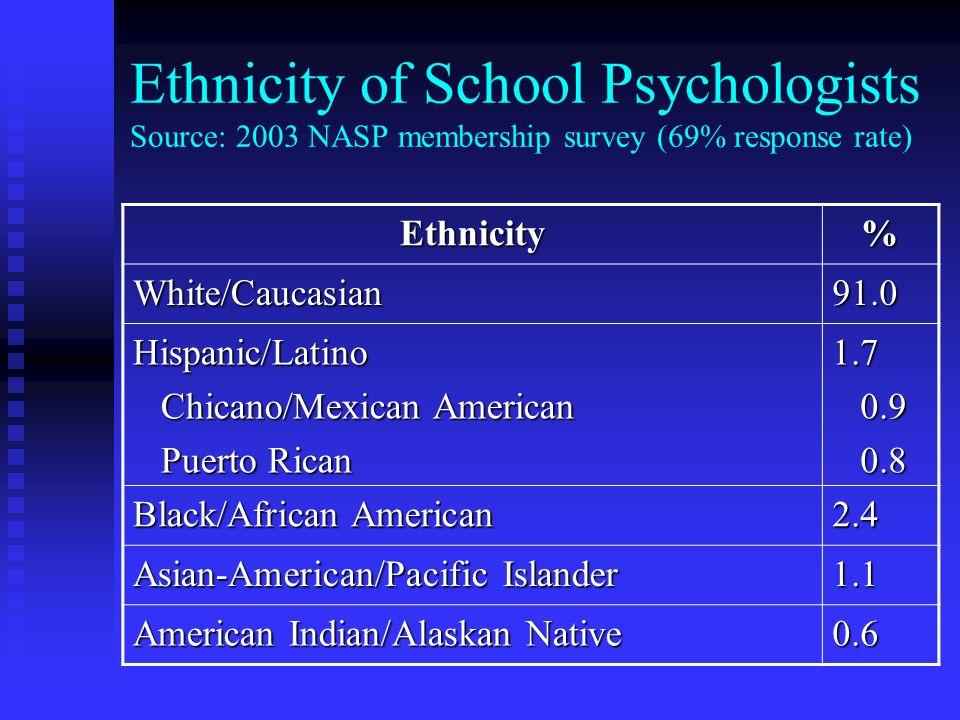 Ethnicity of School Psychologists Source: 2003 NASP membership survey (69% response rate) Ethnicity% White/Caucasian91.0 Hispanic/Latino Chicano/Mexic