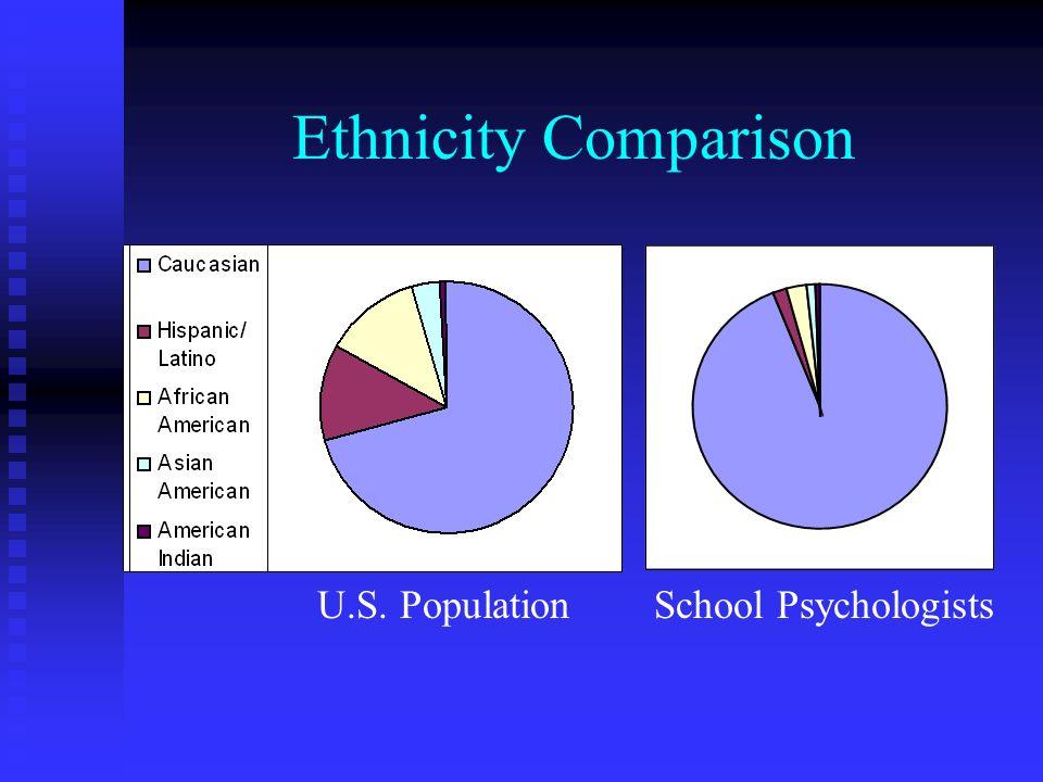 Ethnicity Comparison U.S. Population School Psychologists