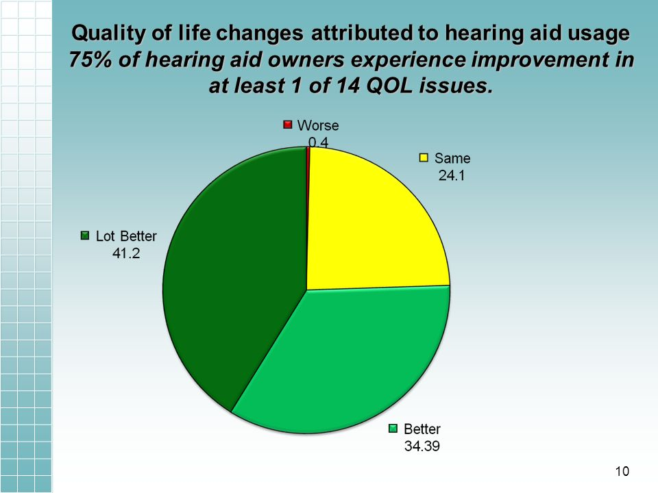 Quality of life changes attributed to hearing aid usage 75% of hearing aid owners experience improvement in at least 1 of 14 QOL issues. 10