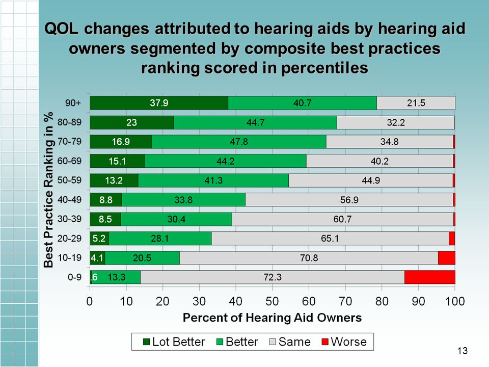 QOL changes attributed to hearing aids by hearing aid owners segmented by composite best practices ranking scored in percentiles 13