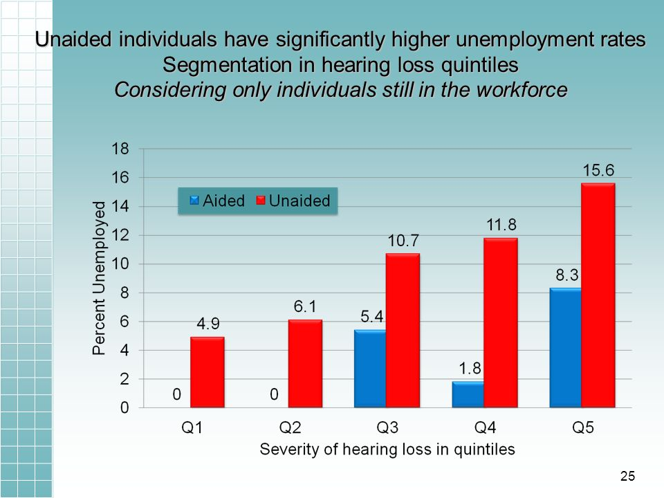 Unaided individuals have significantly higher unemployment rates Segmentation in hearing loss quintiles Considering only individuals still in the work