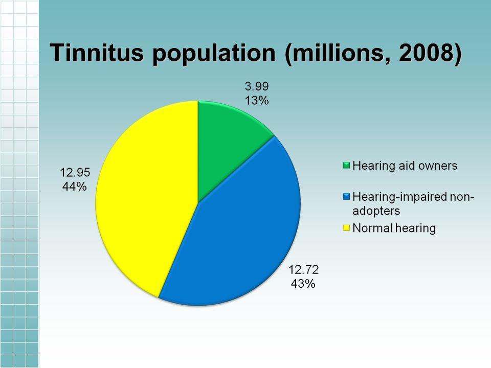 Tinnitus population (millions, 2008)