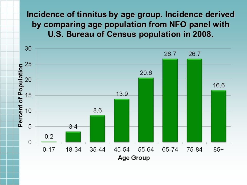 Incidence of tinnitus by age group. Incidence derived by comparing age population from NFO panel with U.S. Bureau of Census population in 2008.