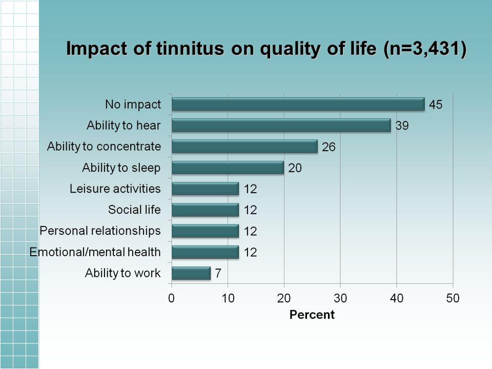 Impact of tinnitus on quality of life (n=3,431)