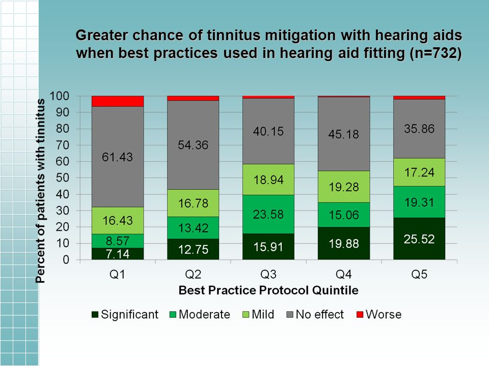 Greater chance of tinnitus mitigation with hearing aids when best practices used in hearing aid fitting (n=732)