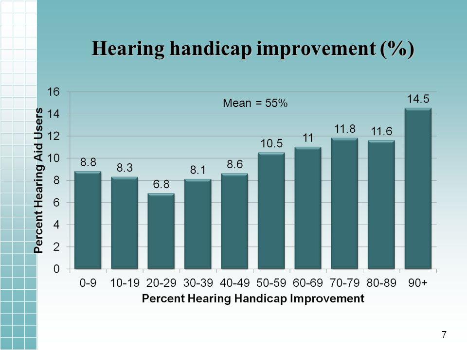 Hearing handicap improvement (%) Mean = 55% 7