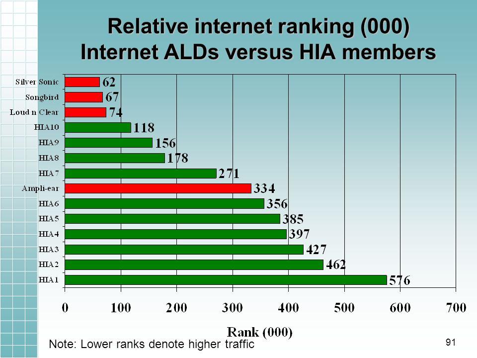 Relative internet ranking (000) Internet ALDs versus HIA members Note: Lower ranks denote higher traffic 91