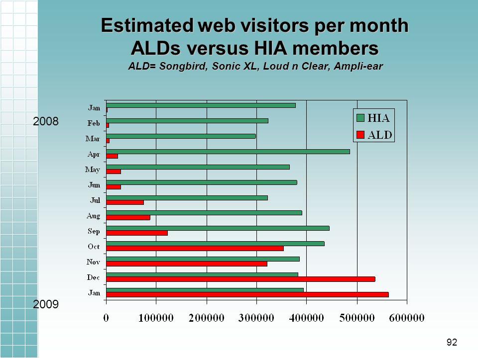Estimated web visitors per month ALDs versus HIA members ALD= Songbird, Sonic XL, Loud n Clear, Ampli-ear 2008 2009 92