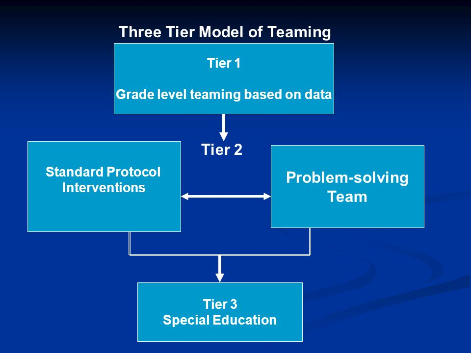 Three Tier Model of Teaming Tier 1 Grade level teaming based on data Standard Protocol Interventions Problem-solving Team Tier 3 Special Education Tie