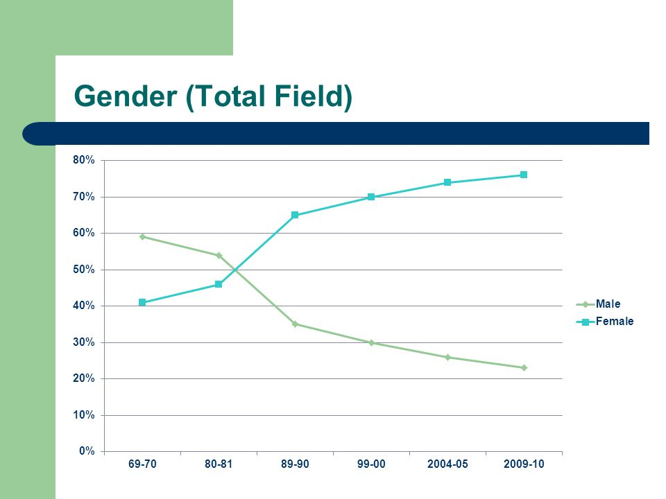 Gender (Total Field)