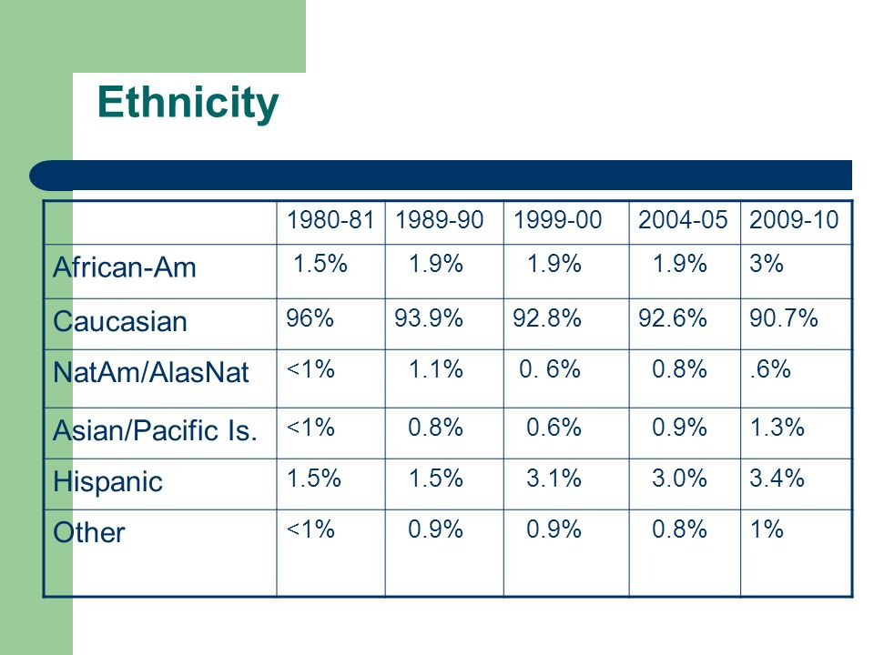 Ethnicity 1980-811989-901999-002004-052009-10 African-Am 1.5% 1.9% 3% Caucasian 96%93.9%92.8%92.6%90.7% NatAm/AlasNat <1% 1.1% 0.