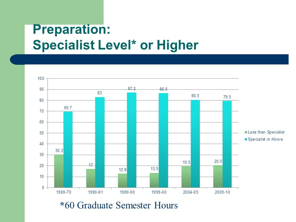 Preparation: Specialist Level* or Higher *60 Graduate Semester Hours