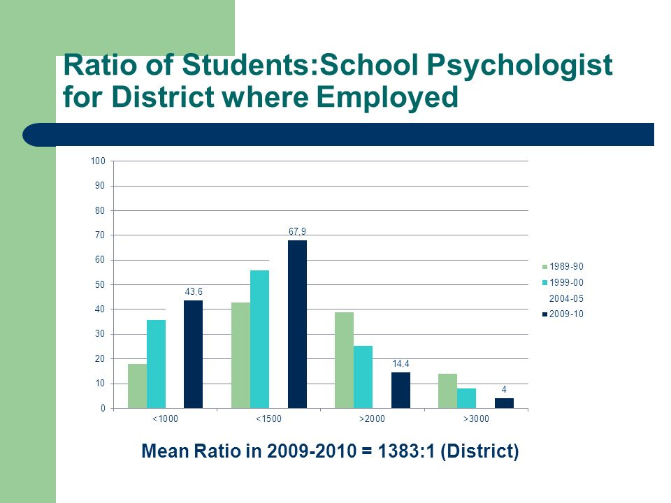Ratio of Students:School Psychologist for District where Employed Mean Ratio in 2009-2010 = 1383:1 (District)